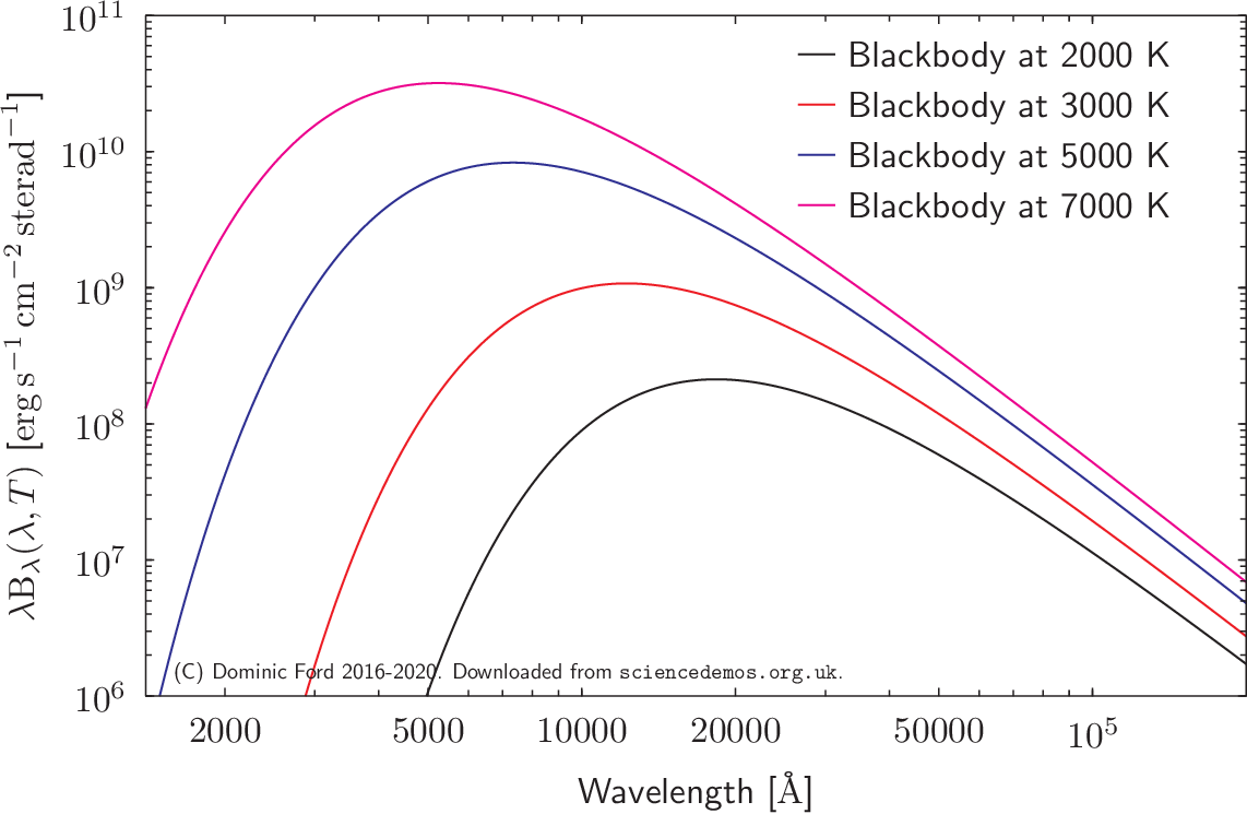 The spectral energy distributions (SEDs) of blackbodies