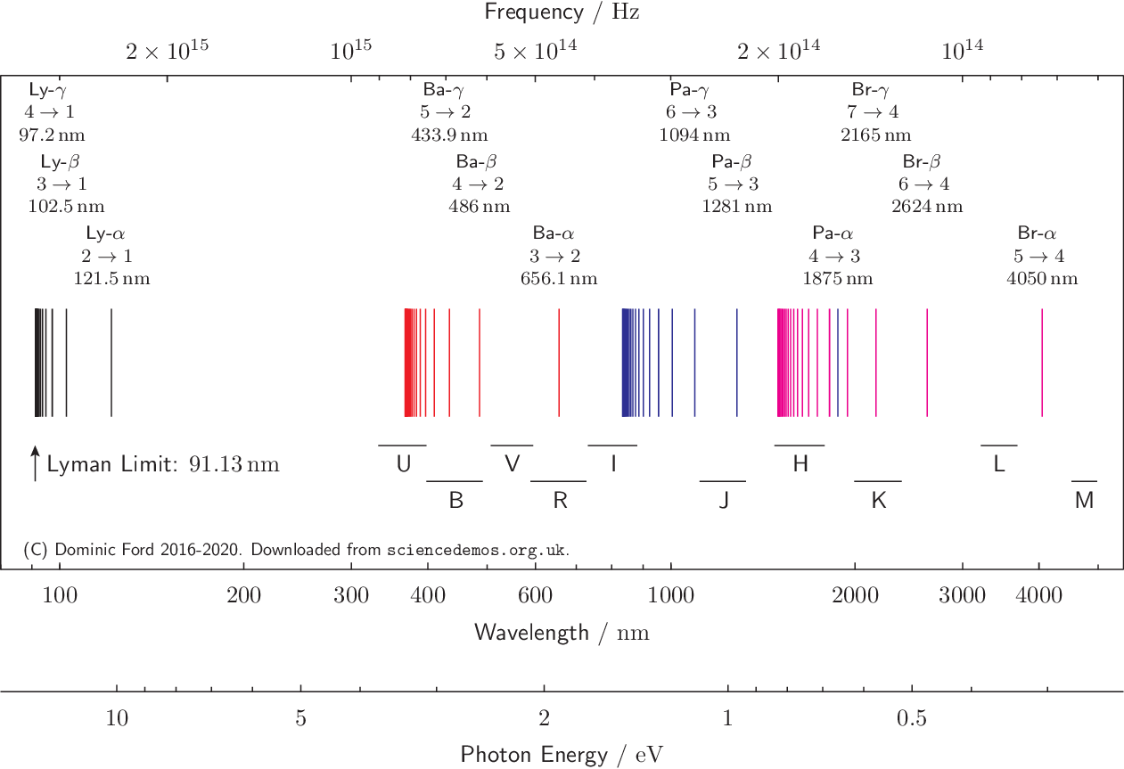 The spectral lines of a hydrogen atom